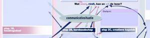 Tekstvoorbereiding via de tool TVF start met de communicatiesituatie
