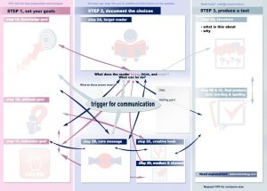 TPF, Text Preparation Form