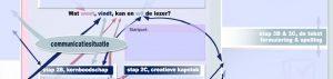 De kern van de tool TVF, tekstvoorbereidingsformulier