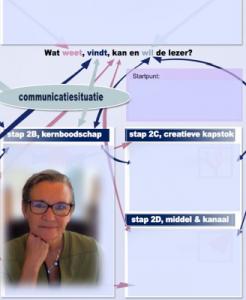 Met de tool TVF in beeld via een 'shared screen' stelt de trainer vragen. Samen vind je zo de juiste plek voor al jouw gedachten in de tekstvoorbereiding.